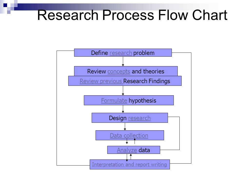 An Overview Of Business Research Process Ppt Video