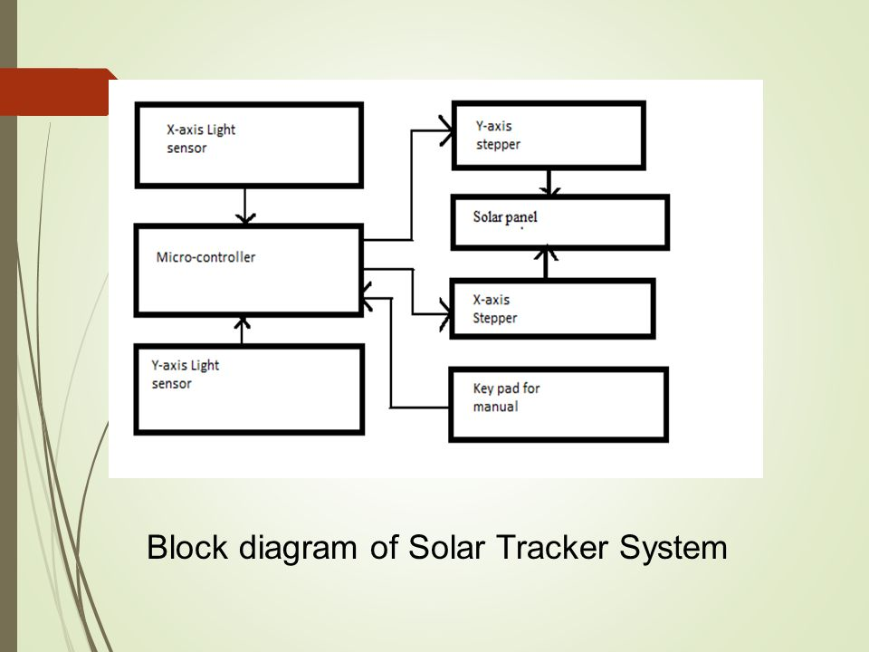 sankey diagram for a washing machine 3 wire trailer light block of solar power generation system free wiring tracker ppt video online download
