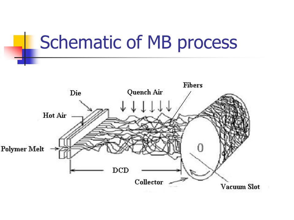 The Study of Structural porosity of melt blown Lyocell
