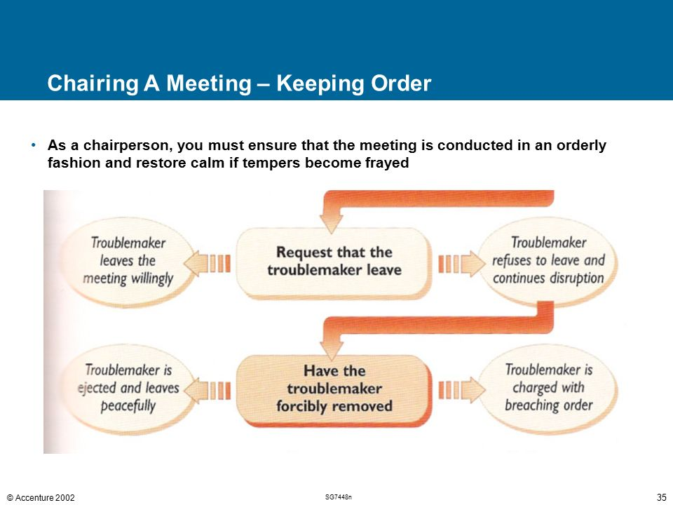 Contents Using Meetings Effectively Preparing For A