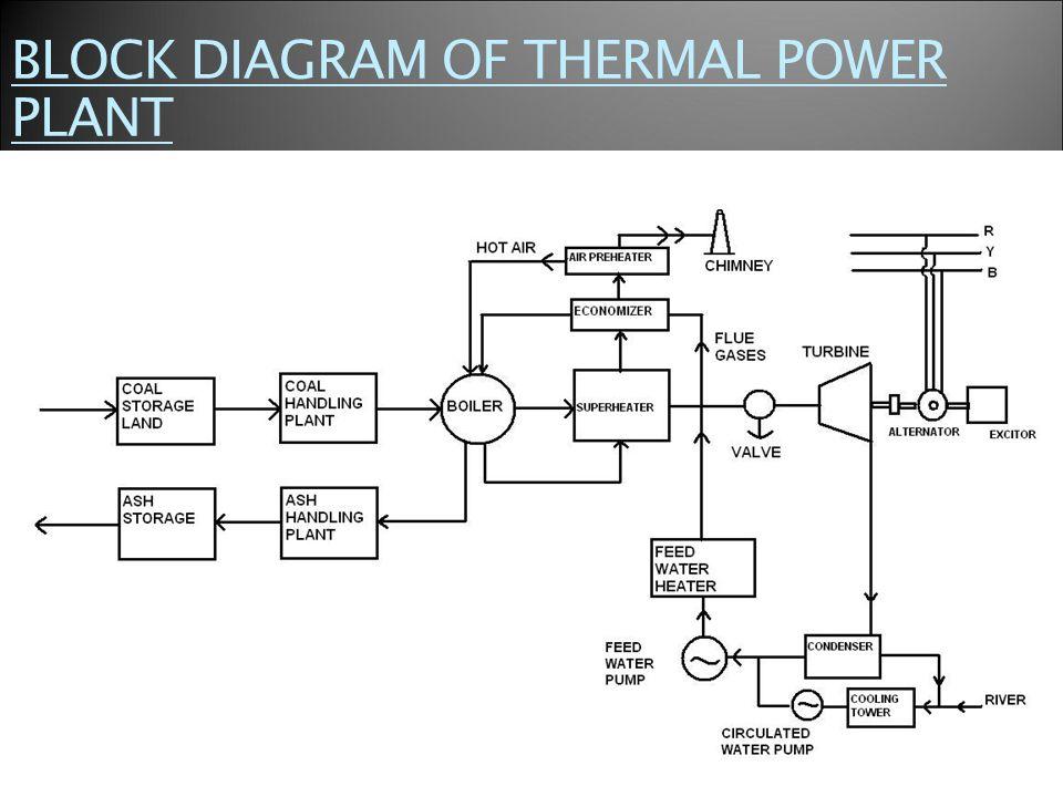 power plant layout ppt wiring diagrampower plant schematic drawing wiring diagrampower plant diagram ppt wiring diagramthermal power plant schematic diagram schematic