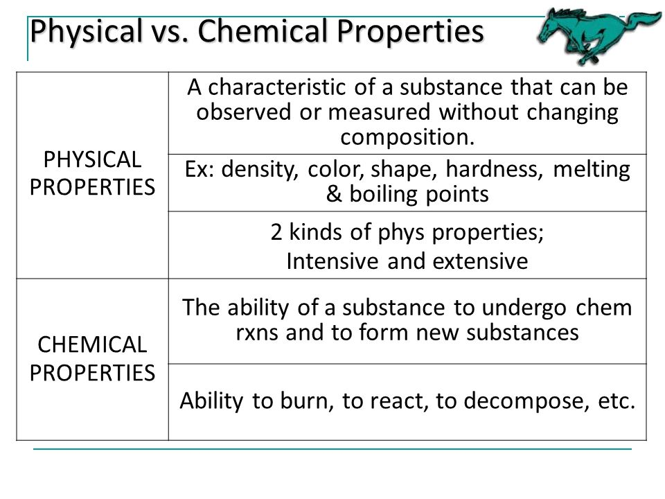 Chemical Used They Changes Physical What Are Are And And How Substance
