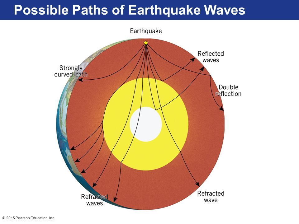 Earthquakes Vibration Of Earth Produced By The Rapid