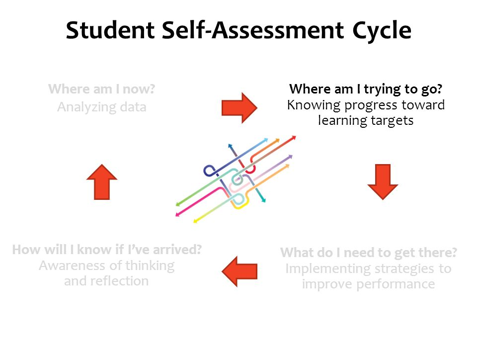 Self–Assessment: Rubrics, Goal Setting and Reflection