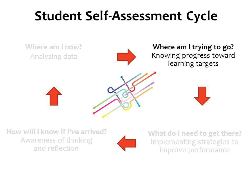 Self–Assessment: Rubrics, Goal Setting and Reflection