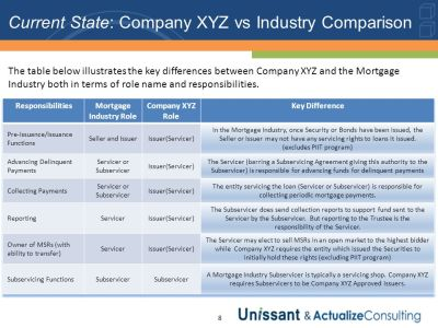 Company XYZ – Loan-Level Portfolio - ppt download