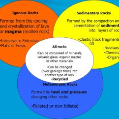 Weathering And Erosion Venn Diagram Amp Wiring Diagrams Classification Of Rocks - Ppt Video Online Download