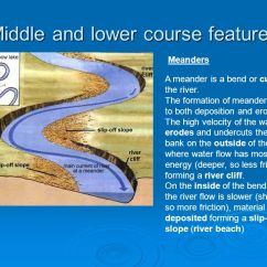 Waterfall Formation Diagram 1974 Vw Beetle Alternator Wiring Rivers – The Essentials - Ppt Video Online Download