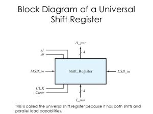 Shift Register  ppt download