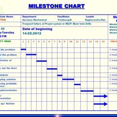 Data Flow Diagram Level 0 1 2 2006 Bmw 530i Fuse V - Active Qc Nmdc Ltd., Donimalai. Ppt Download