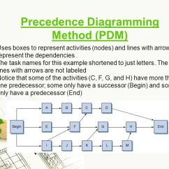 Project Network Diagram Critical Path 2015 Jeep Grand Cherokee Radio Wiring Time Planning & Cost - Ppt Download