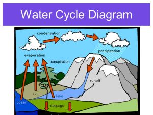 The Water Cycle  ppt video online download