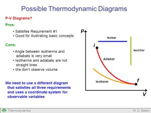 Introduction to Thermodynamic Diagrams  ppt video online