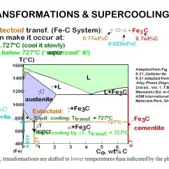Asm Phase Diagram 5 Pin Relay Wiring Horn Chapter 11: Transformations - Ppt Download