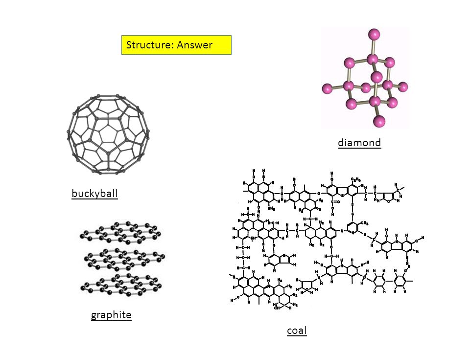 Carbon allotropes Carbon allotropes are materials that all