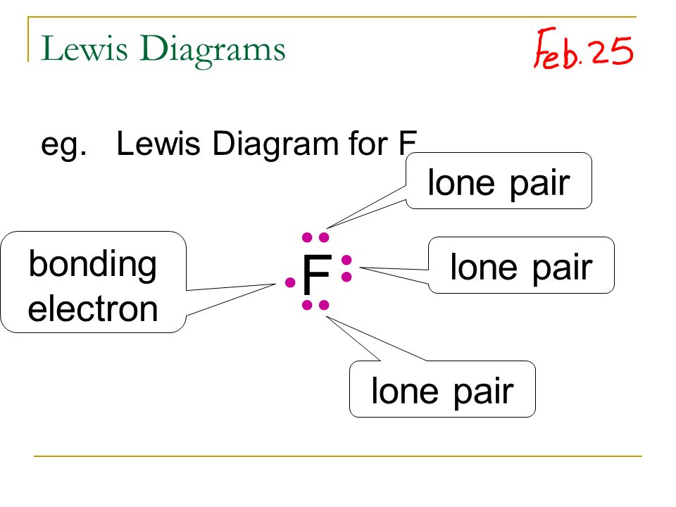 lewis dot diagram for as wiring a three way switch unit 2: chemical bonding - ppt video online download