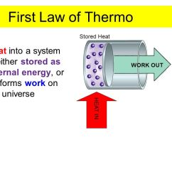 Pv Diagram For A Piston Simple Wiring Fog Lights Category: Thermodynamics - Ppt Video Online Download