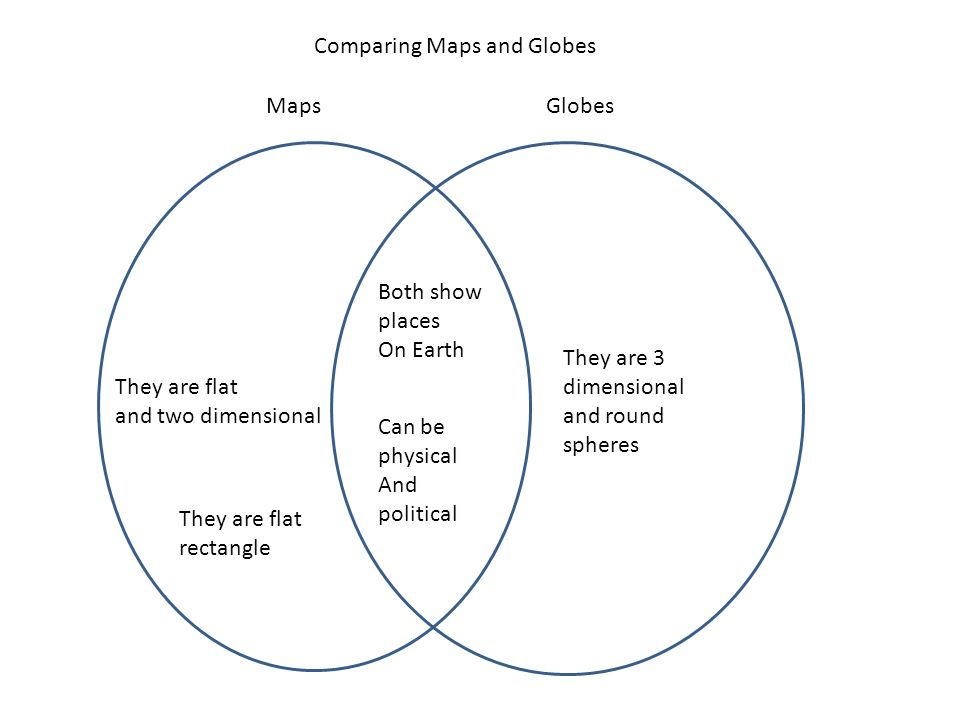 map and globe venn diagram Venn Diagram Fish