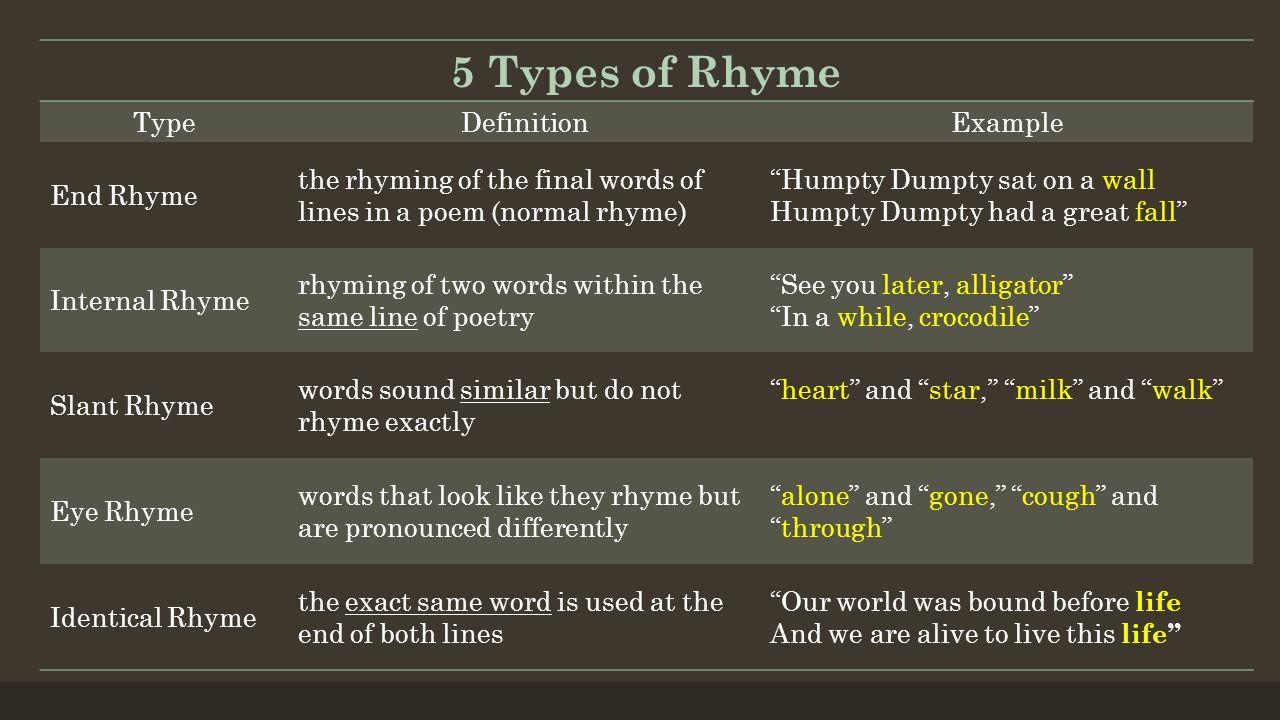 Sound Devices Rhyme Alliteration Assonance Consonance
