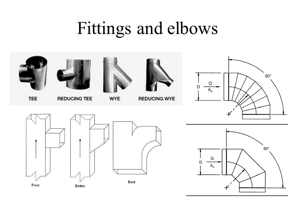 Objectives Airflow in Ducts Fluid dynamic review Duct