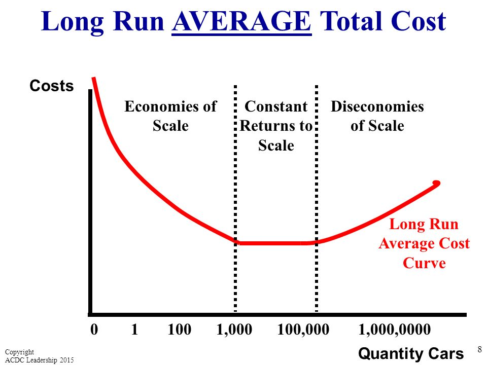 LongRun Costs Copyright ACDC Leadership ppt download