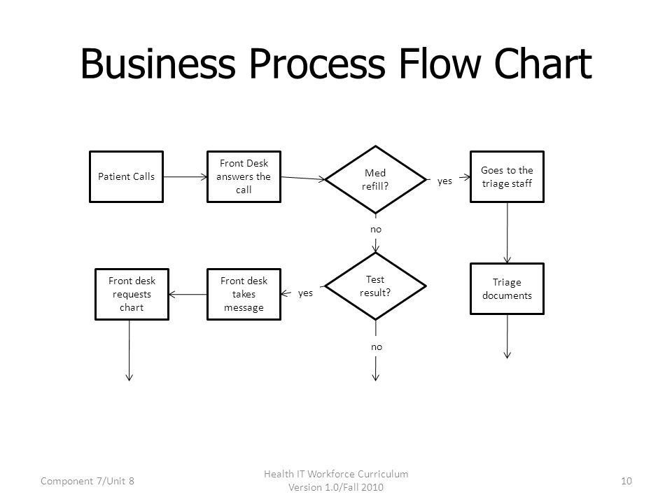 Business Process Flow Chart Example Download