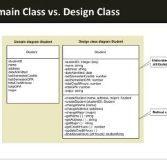 Domain Model Vs Class Diagram Trane Xe 900 Air Conditioner Wiring Ood - Principles Design Diagrams Ppt Video Online Download