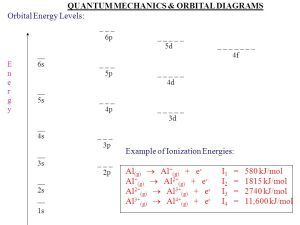 ManyElectron Atoms We have to examine the balance of