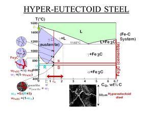 FeCarbon Diagram, TTT Diagram & Heat Treatment Processes