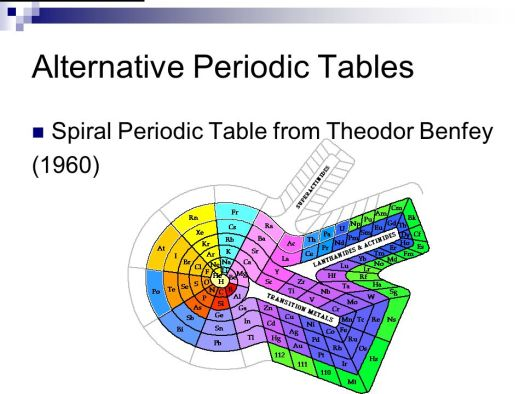 Theodor Benfey S Spiral Periodic Table Periodic Diagrams Science