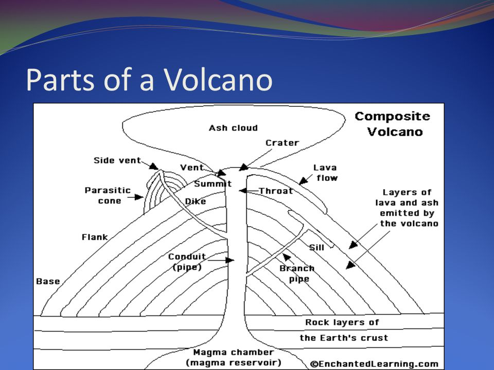 volcano diagram pipe wiring for ceiling fan with separate light switch parts of a antal expolicenciaslatam co how does erupt ppt video online download