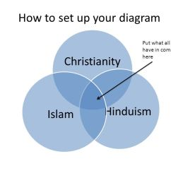 Christianity Vs Islam Venn Diagram Kenwood Kdc 352u Wiring And Hinduism Antal Expolicenciaslatam Co Religion In Life Of Pi I Can Read An Excerpt Section From