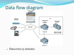 LISN Data Products & Data Access  ppt video online download