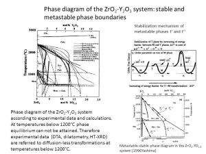 Application of phase diagrams in development of