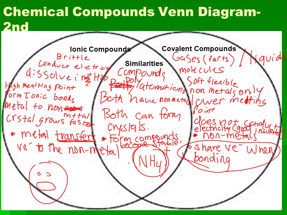 venn diagram of ionic and covalent bonds kicker l7 12 wiring