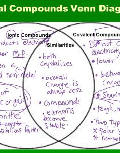 Ionic compound vs covalent venn diagram bonding coffmans chemistry also juve rh cenitdelacabrera