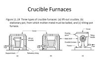 Furnaces for Casting Processes - ppt video online download