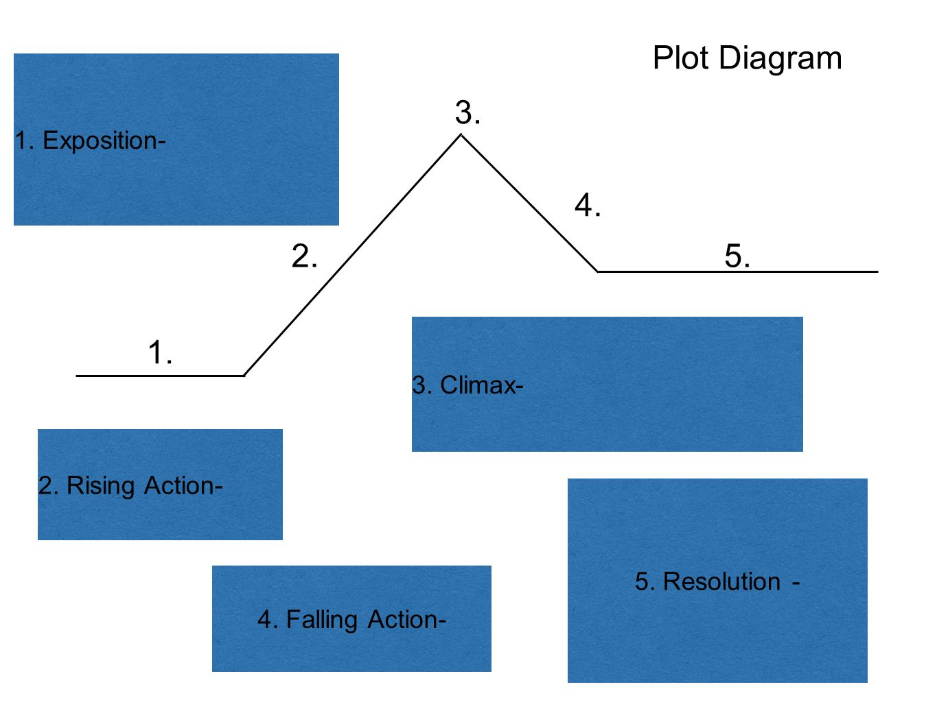 the book thief plot diagram audio wiring percy jackson and lightning ppt video online