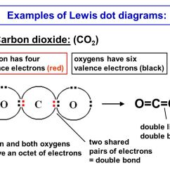 Lewis Dot Diagram For Gold Ttt 0 8 Carbon Steel Examples Of Electron Diagrams Great Installation Wiring Basic Concepts In Chemical Bonding Ppt Video Online Download Give Example Structure