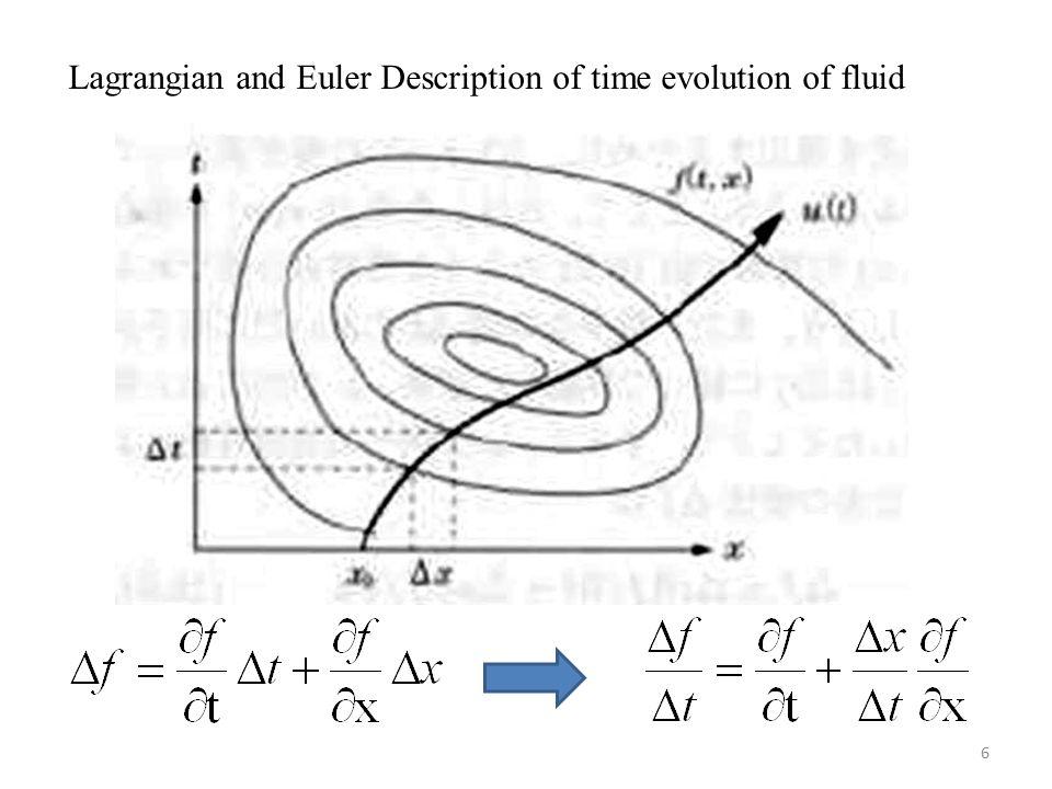 Chapter 4 Hydrodynamics of Laser Plasma as Neutral Fluids