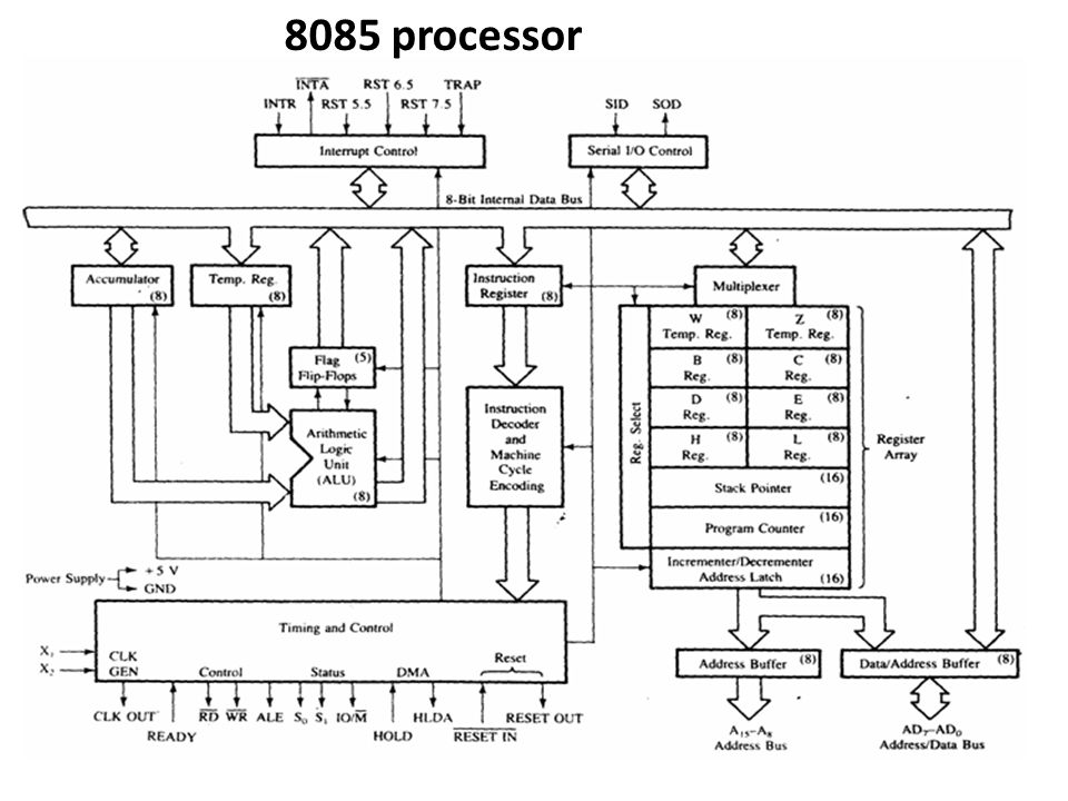 block diagram of 8085 and 8086