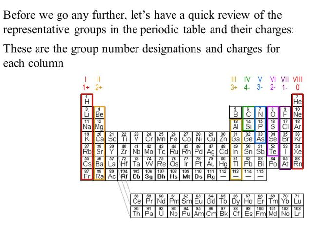 Periodic table charges of each group periodic diagrams science chemical formula writing tutorial ppt online ion charges and the periodic table urtaz Gallery