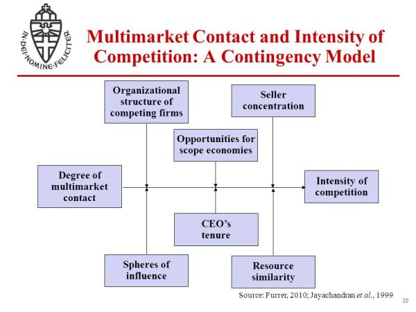 Corporate Strategy Rivalry and Multipoint Competition