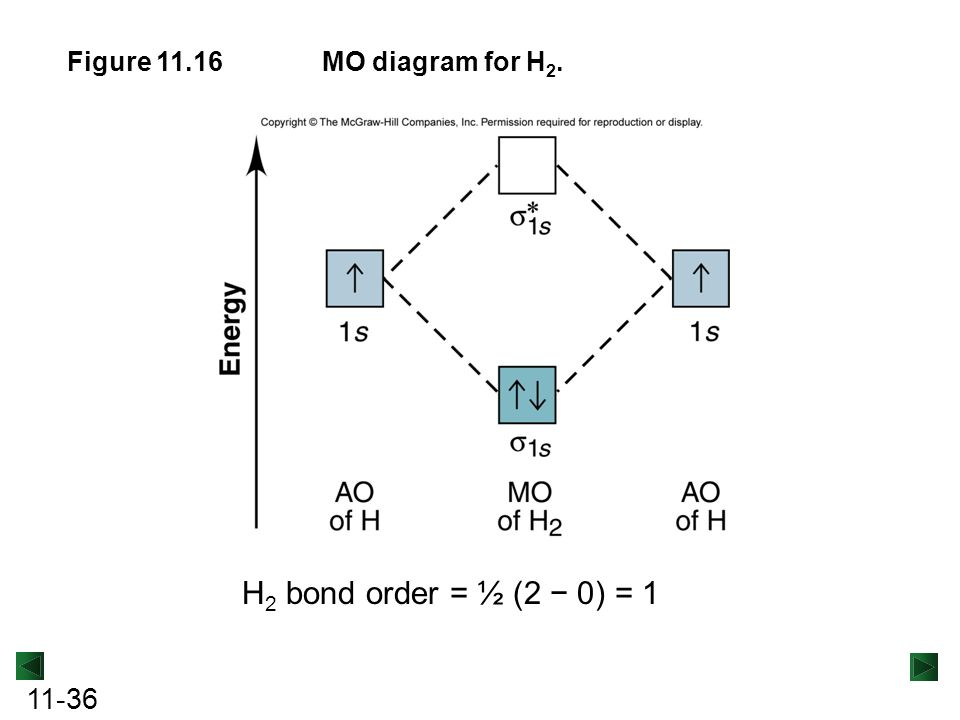 molecular orbital diagram for he2 mtd 7 pin ignition switch wiring lecture powerpoint chemistry the nature of matter and change - ppt video online download