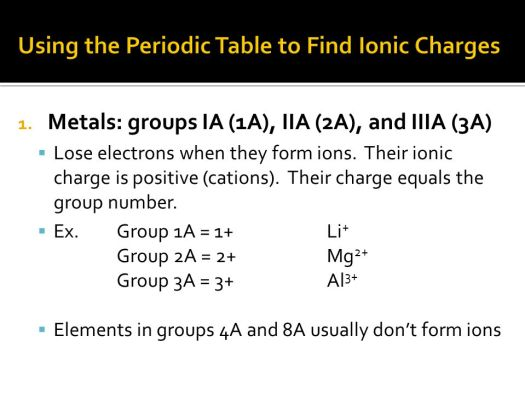 Elements from group 3a on the periodic table form ions by periodic using the periodic table to find ionic charges urtaz Images