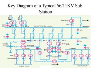 Block Diagram of a Typical Electric Supply System  ppt