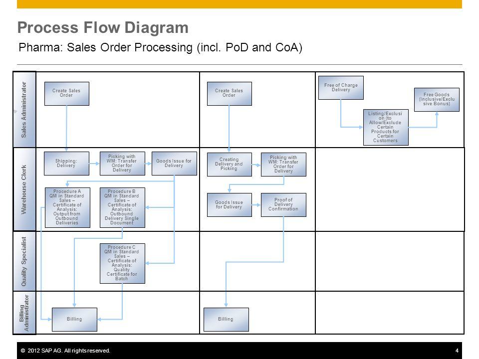 Pharma Sales Order Processing incl PoD and CoA  ppt