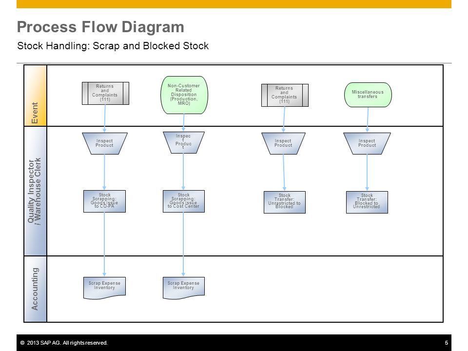 process flow diagram symbols chart what is electrical wiring stock handling: scrap and blocked - ppt download