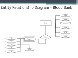 Blood Donors System Project Lead : Chaitanya M Project