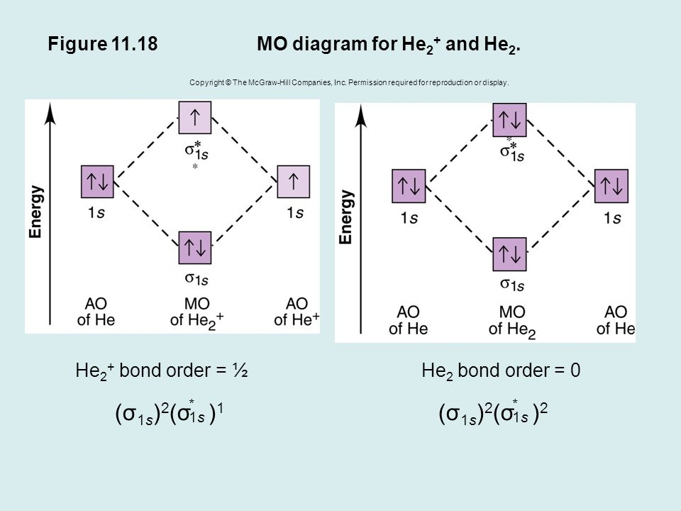 molecular orbital diagram for he2 2 channel car amp wiring theories of covalent bonding - ppt download